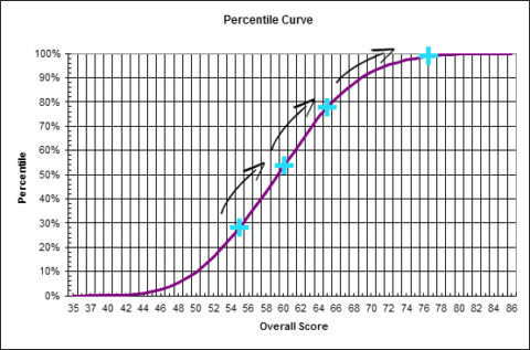 GAMSAT preparation score curve